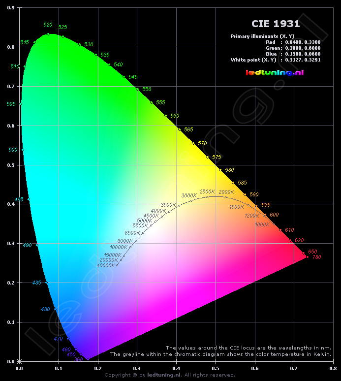 The CIE 1931 color space chromaticity diagram with wavelengths in nanometers